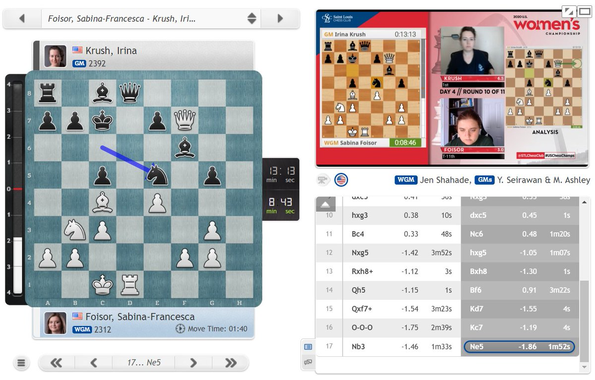 test Twitter Media - Irina Krush is well placed to win an 8th US Women's Championship! She leads by half a point and is doing well in the penultimate round: https://t.co/TIh5KqXON0  #c24live #USChessChamps https://t.co/CKh1X1E750