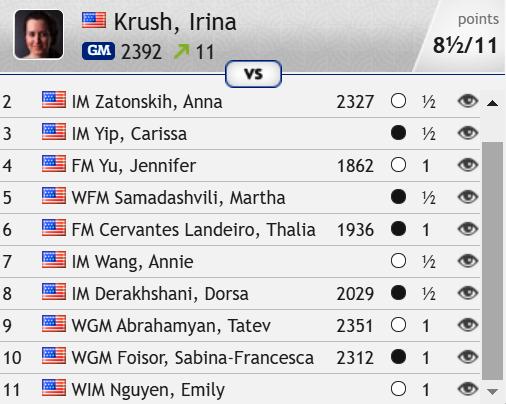 test Twitter Media - Congratulations to Irina Krush on winning an 8th US Women's Championship! https://t.co/CNRK9uzLGR  #c24live #USChessChamps https://t.co/oWkwjEMDHa