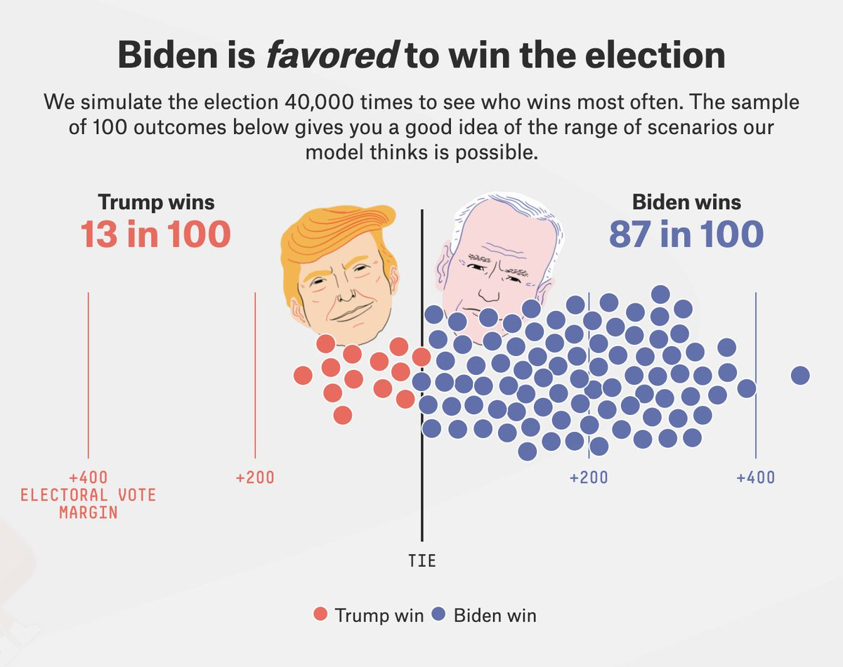 The @FiveThirtyEight presidential election forecast has Joe Biden with an 87 in 100 chance of winning the Electoral College: