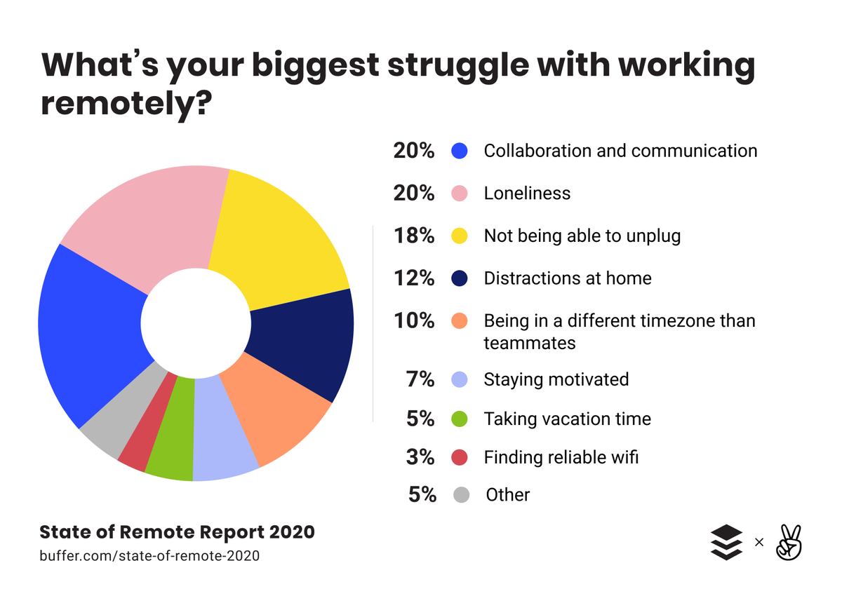 Why you should type less, talk more, according to science #COVID19 #JobsReset