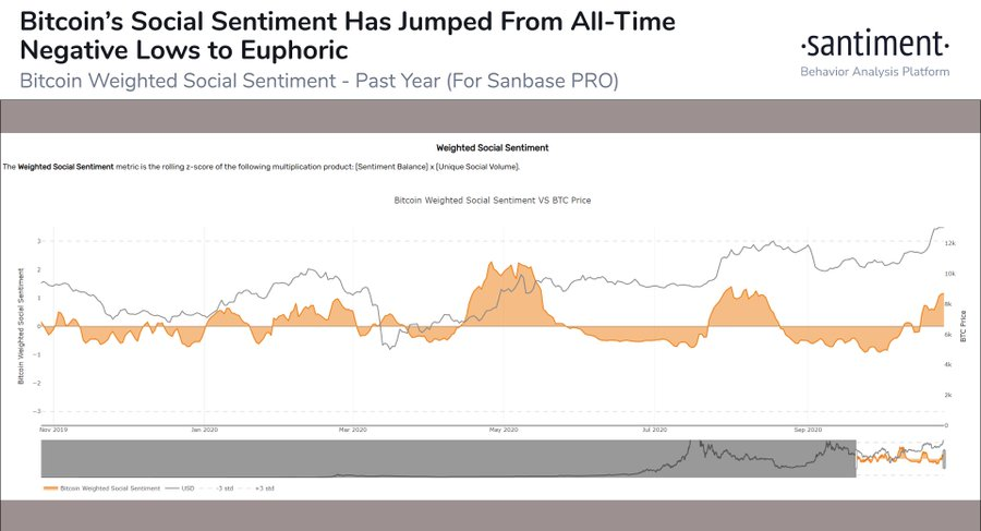 Bitcoin's market sentiment: More harm than good?