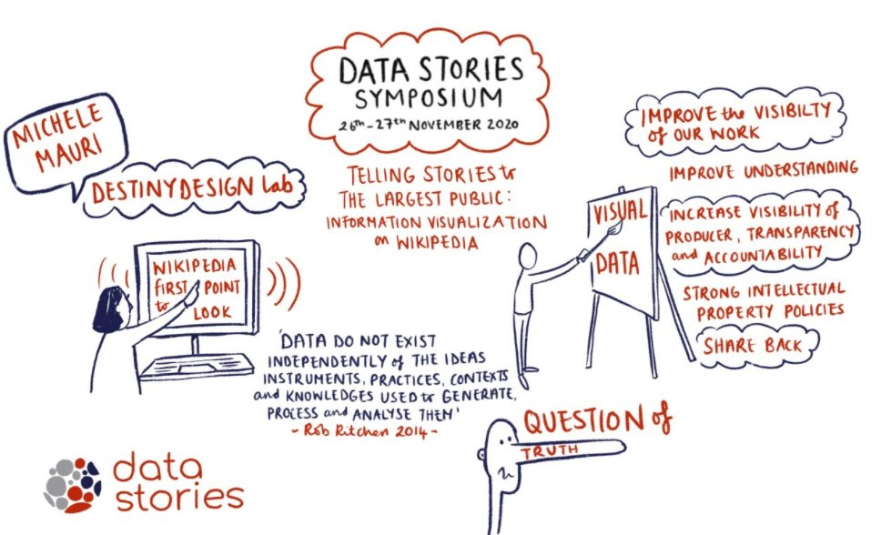 test Twitter Media - Here's the visualisation of Michele Mauri (@mikima)'s talk on visualisations within wikipedia https://t.co/Rx4IUOiztX