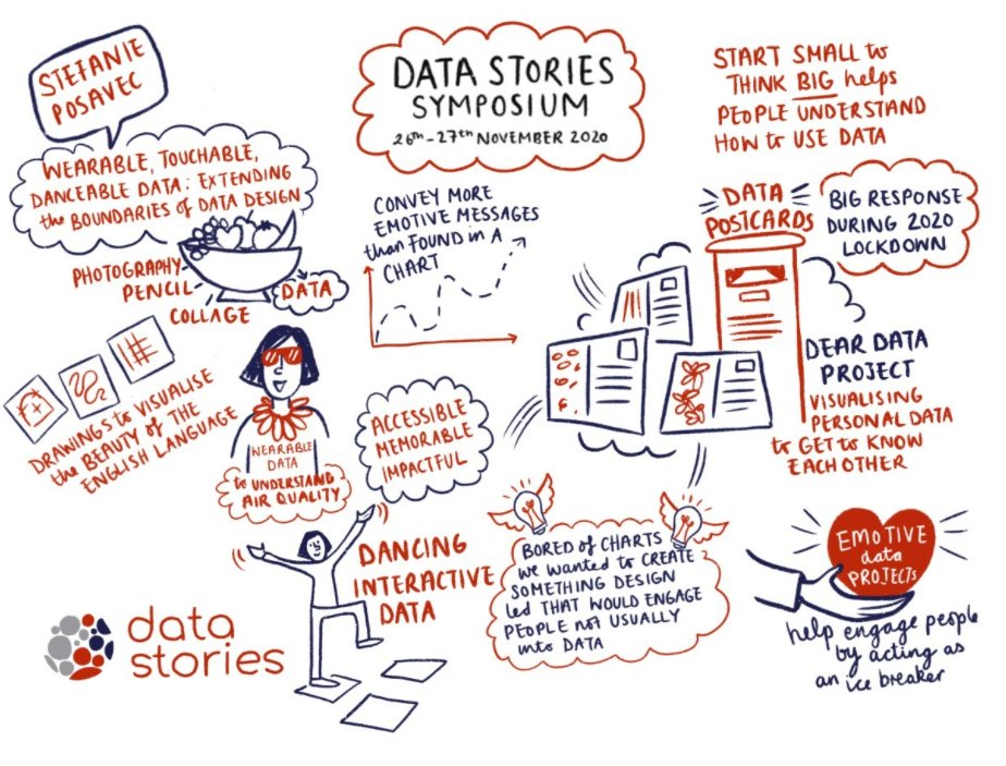test Twitter Media - Here's the final visualisation from @Artinbusiness12, of @stefpos's wonderful closing talk; the perfect summary of the #DataStoriesSymposium https://t.co/wysWII0Xty