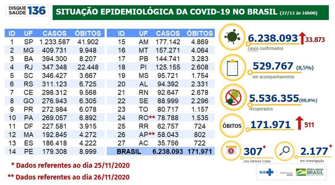 ------------------------------------- SEXTA-FEIRA - 27/11/2020 A situação do COVID-19 no Brasil -------------------------------------