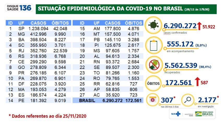 ------------------------------------- SÁBADO - 28/11/2020 A situação do COVID-19 no Brasil -------------------------------------