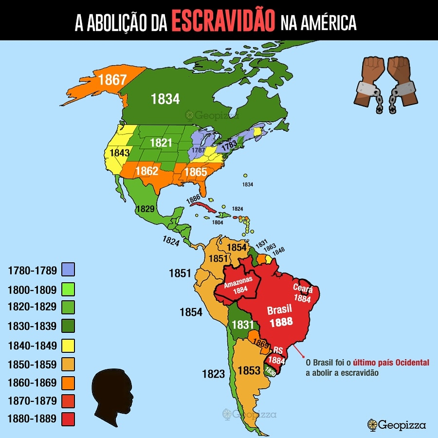 O Brasil foi o último país do ocidente a abolir a escravidão, em 1888.