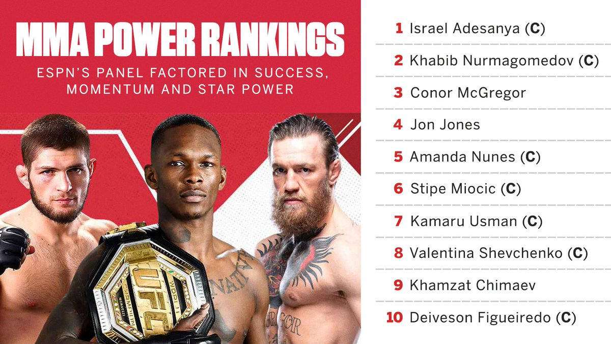 Israel Adesanya takes the top spot on ESPN's first MMA Power Rankings 📈  Complete breakdowns of each fighter's ranking ➡️