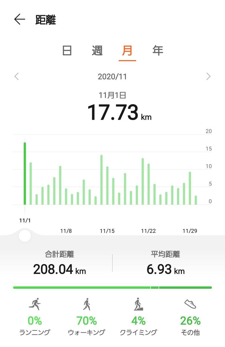 test ツイッターメディア - 11月のウォーキング合計距離。208.04km。11月1日の磐梯山登山で稼ぎました(о´∀`о)。 12月も筋肉量の低下を防ぐため、免疫力アップのため(&ポケモンGOのレベルアップのため(^^;))に、ウォーキング頑張ろうと思います🚶♀️。 https://t.co/eSo4KiHegO
