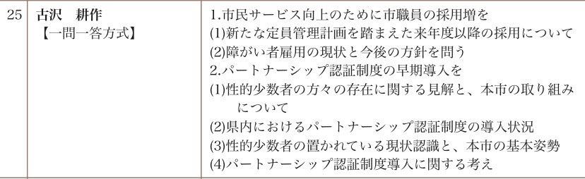 →しかしながら #古沢耕作議員 #武幹也議員 #並木敏恵議員 の3名がパートナーシップ制度に関する一般質問を行います。春日部市当局の見解に注目が集まります。
