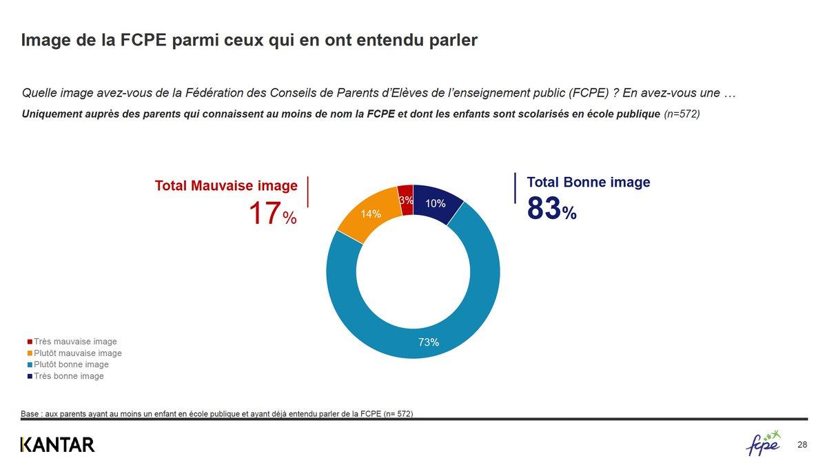 test Twitter Media - La FCPE défend les parents et les élèves, et elle a raison : 83% des parents qui connaissent la FCPE en ont une image positive ! #BonnesFêtes https://t.co/cAc9pwrcv8 https://t.co/ENXHjf7ifr