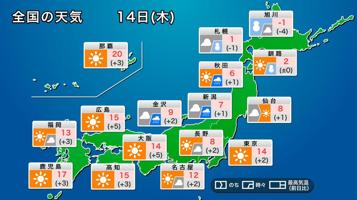 test ツイッターメディア - 【今日の天気】 今日14日(木)は北日本を前線を伴った低気圧が通過。北日本は日本海側を中心に雪や雨が降り、北海道では暴風雪に警戒が必要です。 東京など東日本や西日本では晴れるところが多くなります。昼間は15℃前後まで気温が上がり、日差しが暖かく感じられそうです。 https://t.co/LyhfWHGQuf https://t.co/Arahv1JBlM