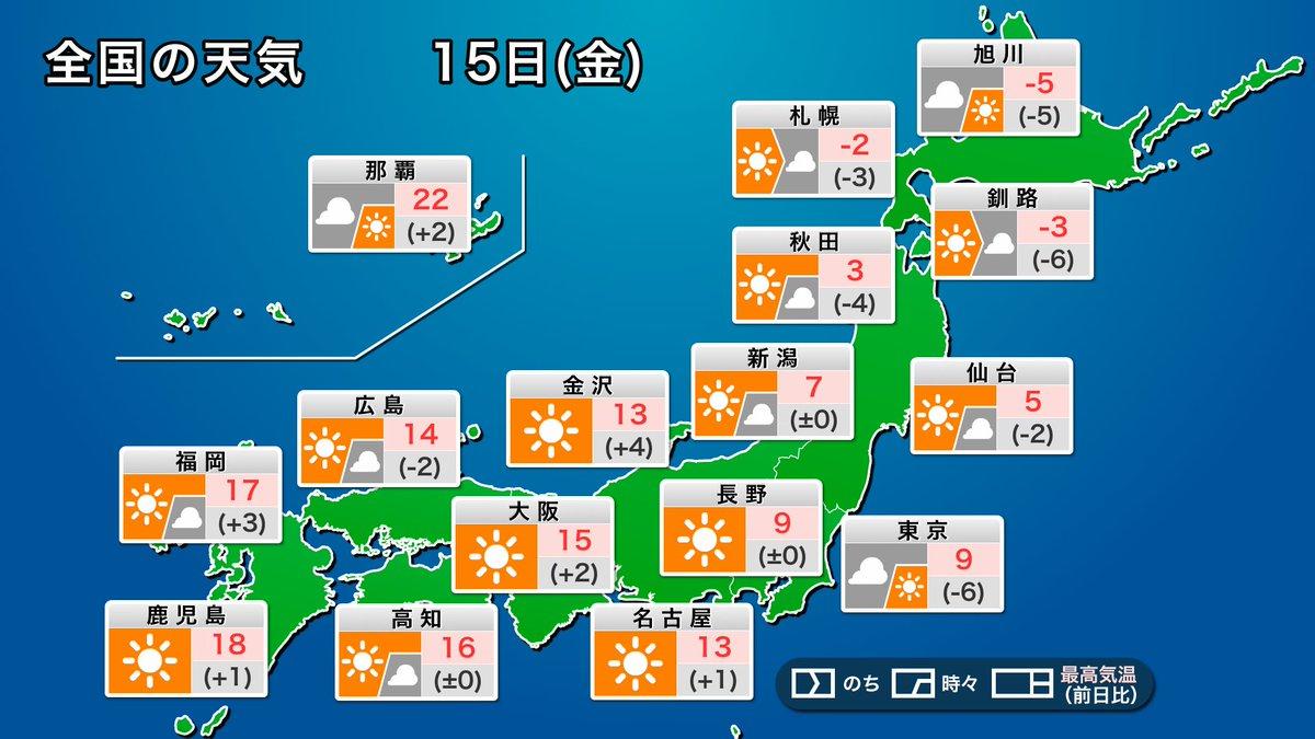 test ツイッターメディア - 【今日の天気】 今日15日(金)の日本付近は移動性高気圧に覆われます。北日本の雪や雨も止んで、穏やかに晴れるところが多くなります。西日本では最高気温が15℃を超えて暖かさを感じられそうです。 東京など関東周辺は雲が多く、冷たい北東の風も吹いて寒さが戻ります。 https://t.co/pytJDPUJ4G https://t.co/nee86axlBo