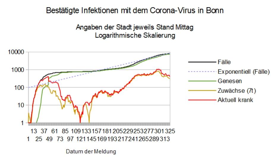 test Twitter Media - Die Woche beginnt mit 21 gemeldeten #Corona-Neuinfektionen in #Bonn, womit der 7-T-Wert um 16 auf 301 sinkt (Inzidenz: 91,21). Bei 68 neu gemeldeten Genesungen sinkt die Zahl der aktuell Infizierten um 47 auf 406. https://t.co/gMGAmq437r
