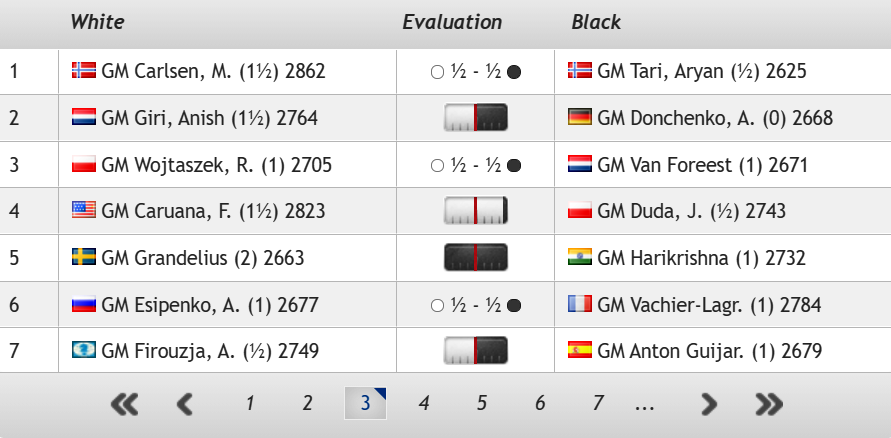 test Twitter Media - 3 draws, including for Magnus, but it currently looks as though leader Grandelius will lose and Caruana will win to take over the lead! https://t.co/kNzUiCoSR9  #c24live #TataSteelChess https://t.co/XtyUSkPZaG