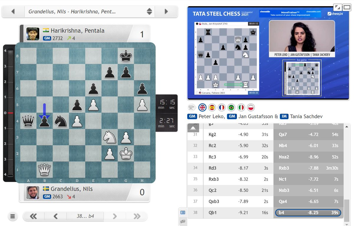 "test Twitter Media - ""A positional masterpiece by Hari"" says Leko as Harikrishna takes down leader Grandelius! https://t.co/7GIWqVAnWy  #c24live #TataSteelChess https://t.co/XnT5MMv33u"