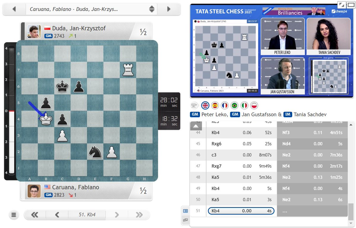 test Twitter Media - An unfinished masterpiece as Fabiano Caruana plays a brilliant attack against Jan-Krzysztof Duda but can't take home the full point: https://t.co/kNzUiCoSR9  #c24live #TataSteelChess https://t.co/BOFvSSf12M