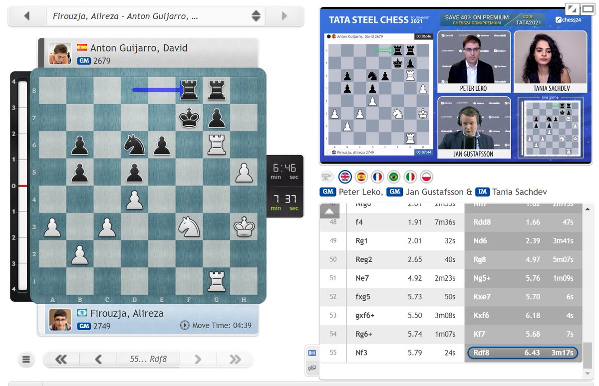 test Twitter Media - Alireza Firouzja is right back in business as he's about to beat David Anton to return to 50% after his Round 1 loss to Magnus! https://t.co/MqLGVj47lY  #c24live #TataSteelChess https://t.co/yYPXPXAYYc