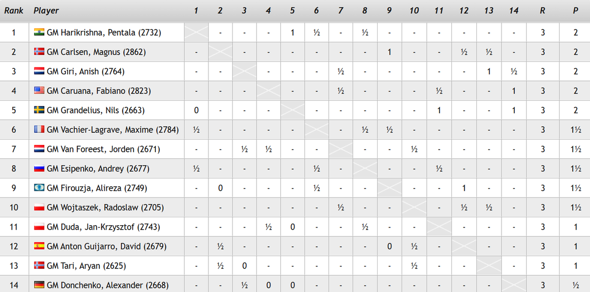 test Twitter Media - After Harikrishna beat Grandelius we now have 5 leaders of the #TataSteelChess Masters after Round 3, with Caruana just missing out on sole first place after some brilliant defence from Duda!  https://t.co/7GIWqVAnWy  #c24live #TataSteelChess https://t.co/mT3UA2e3jM