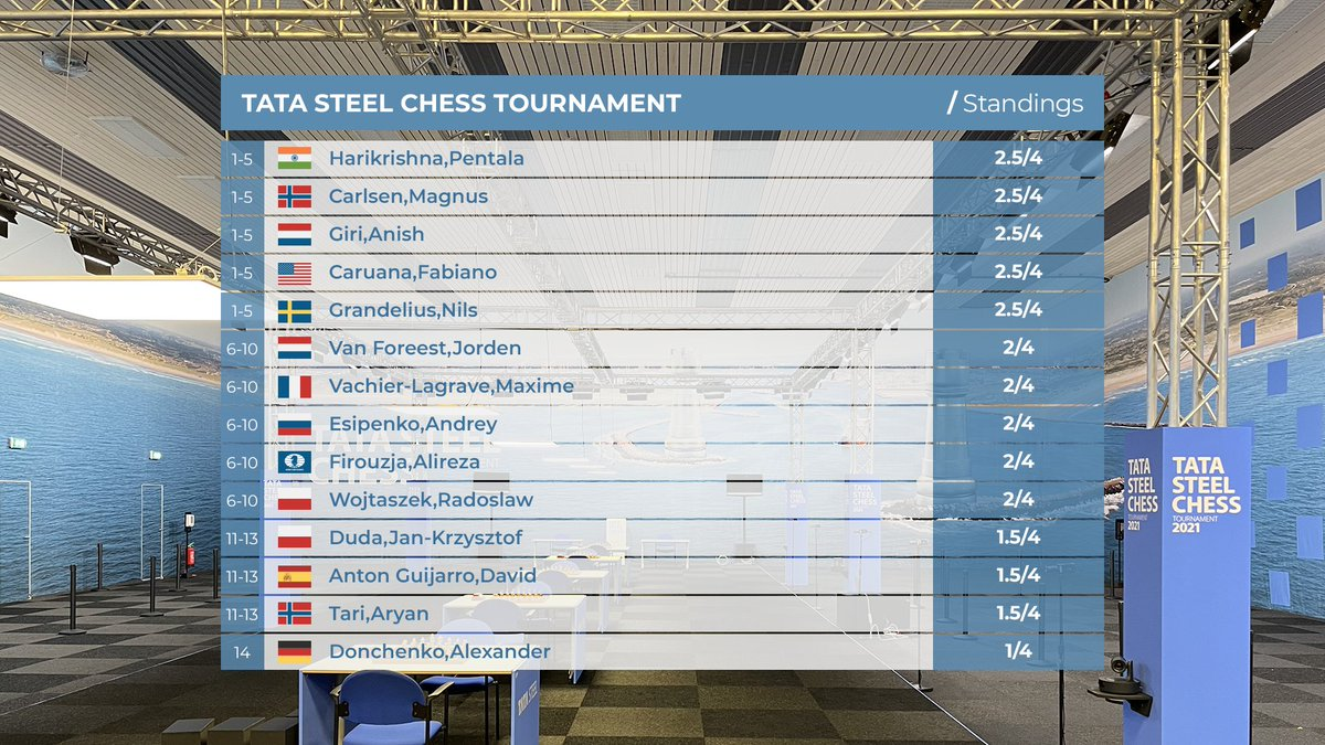 test Twitter Media - RT @ChesscomNews: After seven fighting draws, here are the #TataSteelChess standings before the rest day: https://t.co/g9214zh0Ll