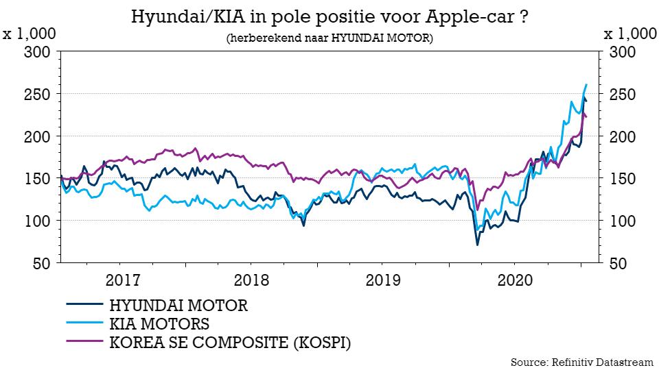 """test Twitter Media - Autobouwer #Kia (+20%, lees: noodzaak tot persbericht) bekijkt """"samenwerking met meerdere buitenlandse bedrijven"""" voor ontwikkeling & bouw van zelfrijdende e-cars. Geen melding van #Apple, maar dat deed moedergroep #Hyundai eerder wél (dat Apple-samenwerking bij Kia onderbrengt) https://t.co/hanCYVwb1N"""