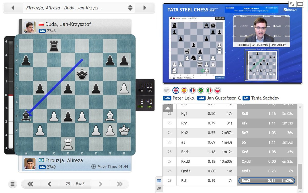 test Twitter Media - 29...Bxa3! and the troubles seem to be over for Jan-Krzysztof Duda! https://t.co/kzWydwlEa7  #c24live #TataSteelChess https://t.co/JchVSxTRLR