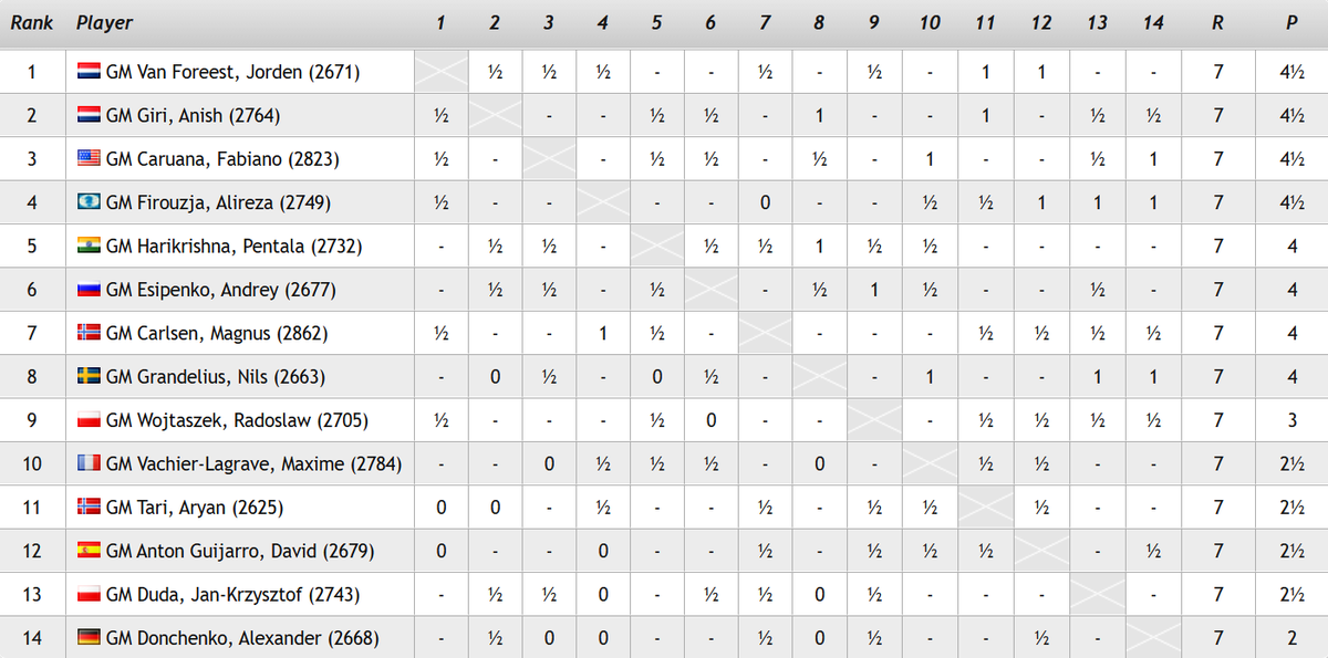 test Twitter Media - We have 4 new leaders - Jorden van Foreest, Anish Giri, Fabiano Caruana & Alireza Firouzja - after they all won today! Andrey Esipenko also won to catch Magnus Carlsen before they play tomorrow: https://t.co/chmkV7HAkh  #c24live #TataSteelChess https://t.co/qTMnPEaZzb