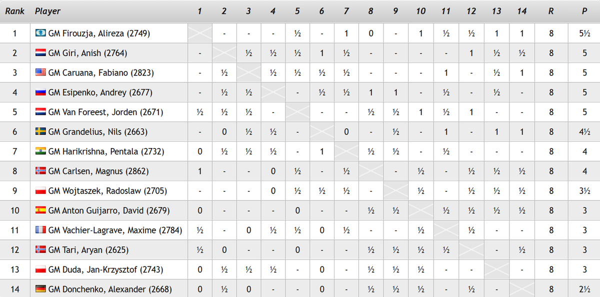 test Twitter Media - After losing to Carlsen in Round 1, Firouzja goes into the 2nd rest day as the sole leader, while Magnus is down in 8th place! Alireza plays a certain Esipenko on Tuesday...  https://t.co/GxBwfodE9n  #c24live #TataSteelChess https://t.co/7lYb86uG9W