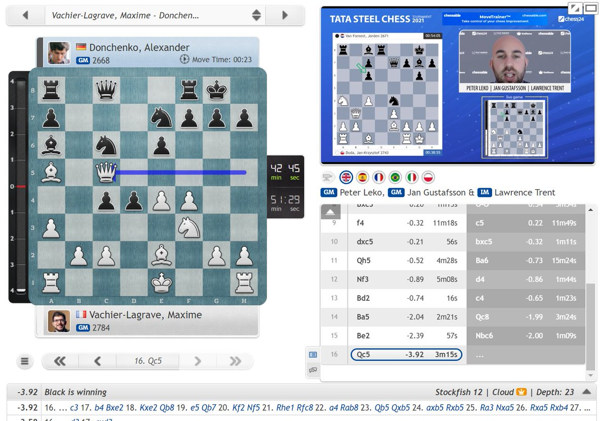 test Twitter Media - MVL has already lost 24 points in Wijk, and just when you think things couldn't get much worse... it seems he's lost in 16 moves vs. Donchenko!  https://t.co/5ZQkrhbR3N  #c24live #TataSteelChess https://t.co/m6ZY3mAM8R