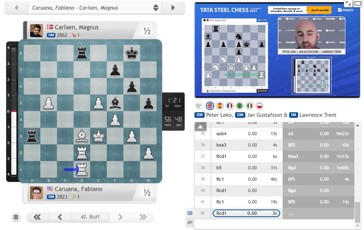 test Twitter Media - Magnus Carlsen ultimately got a comfortable draw out of a very tricky position, but he remains a full point behind Fabiano Caruana with 3 rounds to go: https://t.co/RIDyZC3cQ6  #c24live #TataSteelChess https://t.co/7BPQIu7Dv2