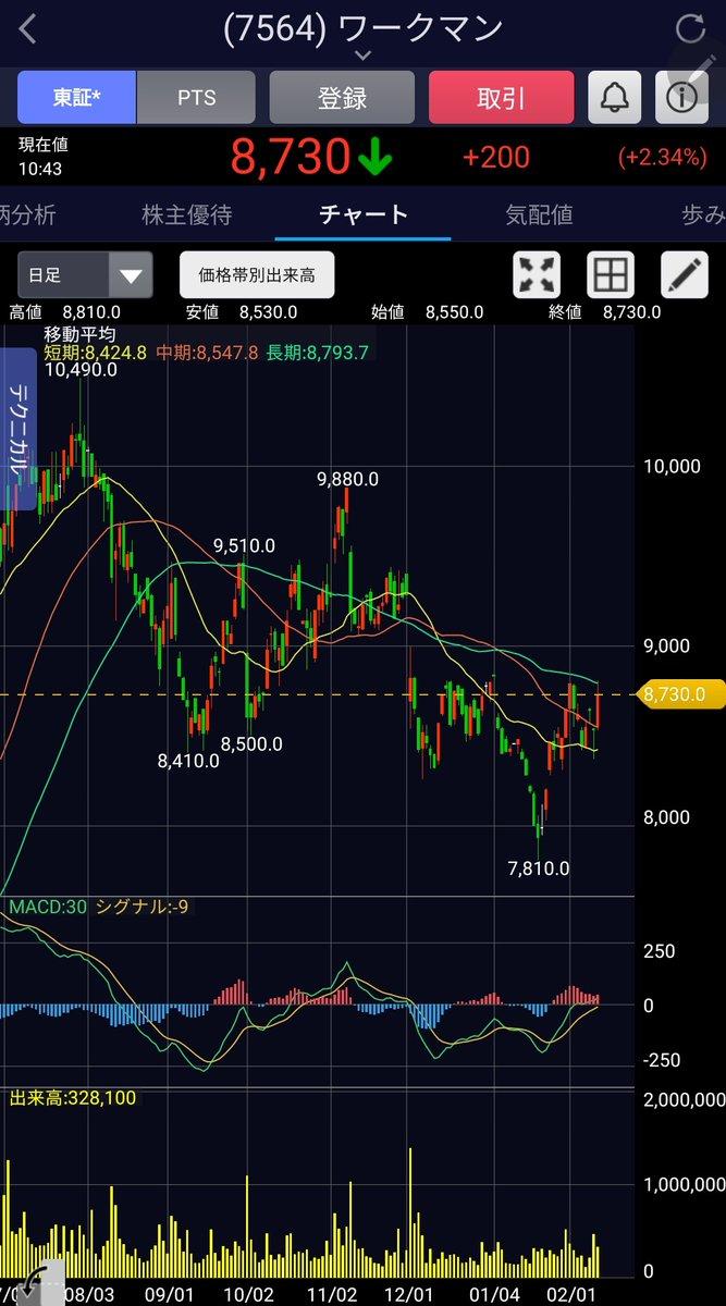株価 ワークマン pts