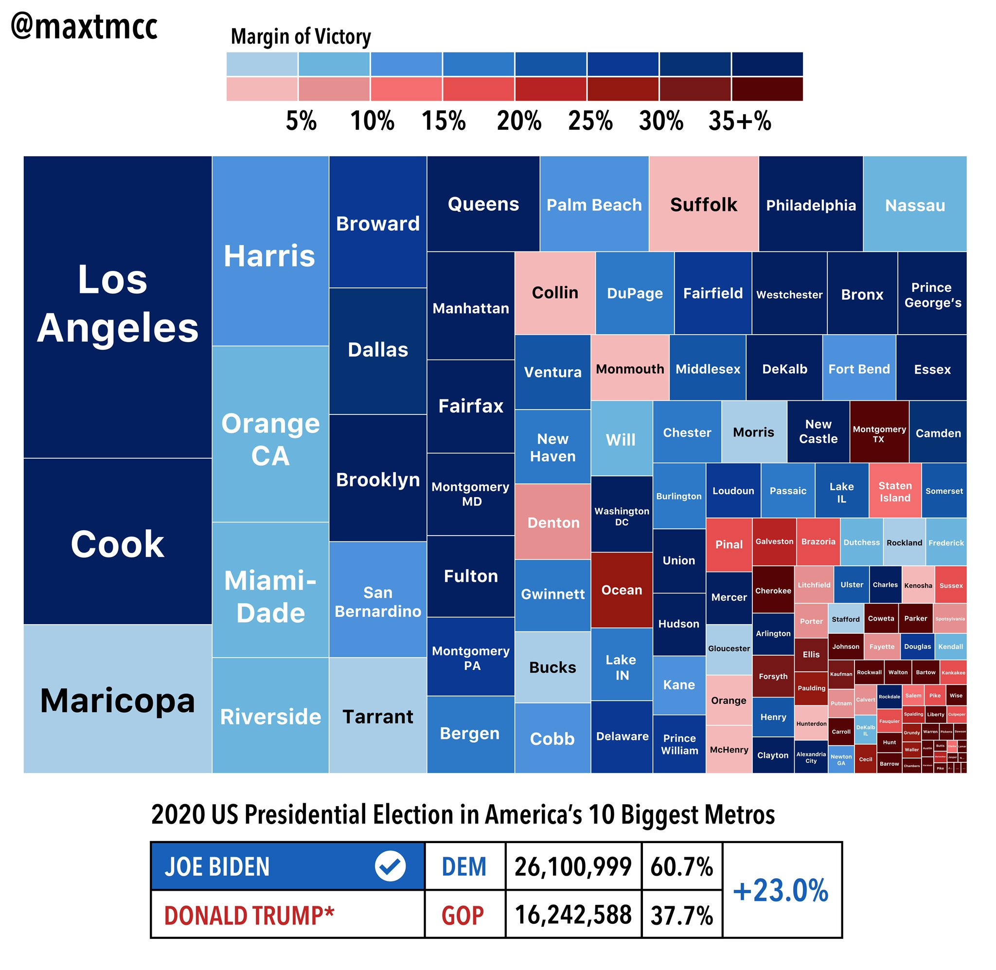 Here's a treemap of the 2020 election in America's 10 largest metro areas. These metros collectively cast over 43 million votes, and broke for Biden by 23 points. #ElectionTwitter https://t.co/ZpwAxtj3wr