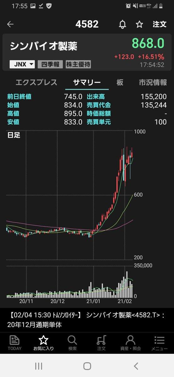 株価 pts シンバイオ