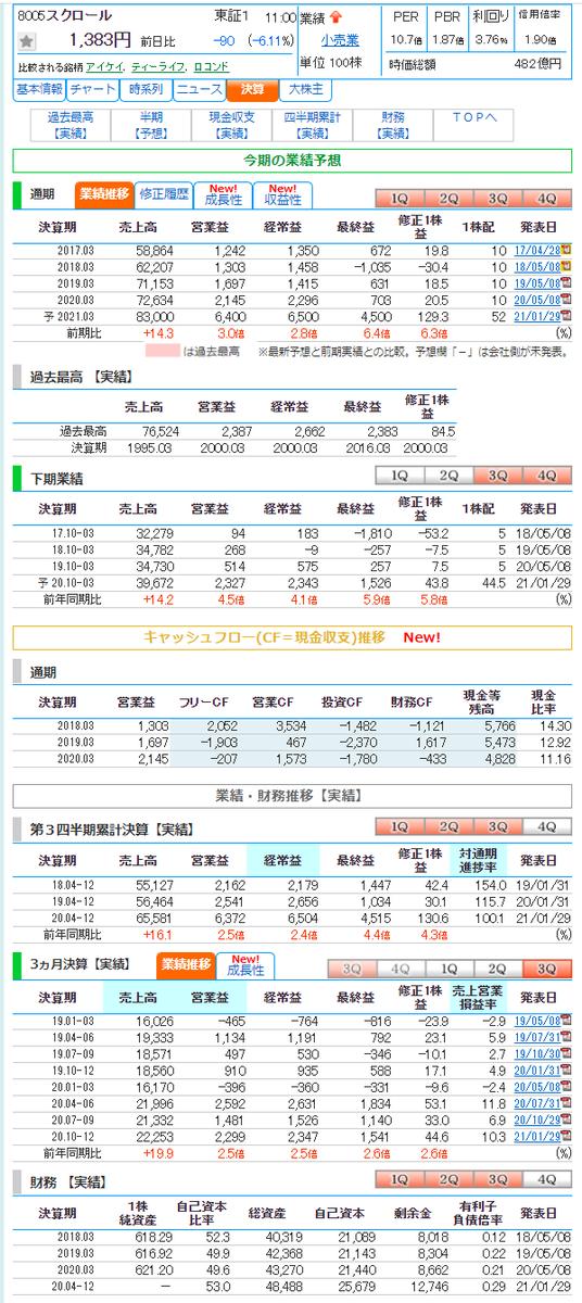 掲示板 スクロール 株価