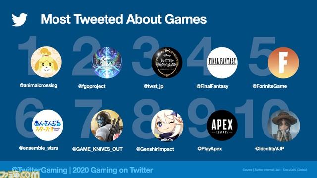 test ツイッターメディア - Twitter2020年のトレンドを担当者が紐解く。  『あつ森』が圧倒的な人気、ツイートで見えたPS5とXbox Series X|Sの戦略の違い  https://t.co/Yfevx3qQu6 https://t.co/289cU2CItX