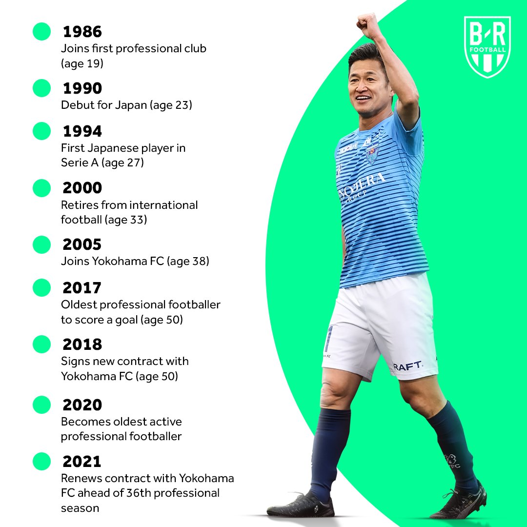 The world's oldest active professional soccer player, Kazuyoshi Miura, turns 54 years old today.  He's about to enter his 36th season as a pro 🤯 @brfootball