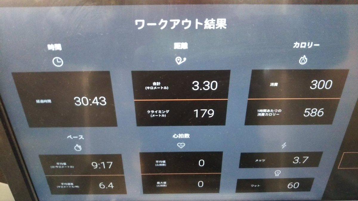 test ツイッターメディア - #おはようエニタイム  3月最初の #朝ラン  検温36.4℃。  トレッドミル 5.5%傾斜6.5km/h ジョグ3.3km  いつの間にか傾斜を0.5%上げていた…。 17kcalしか差がなかった💦  #エニタイムフィットネス #ランニング #ジョギング #筋トレ  #拝啓3月の私へ #1st https://t.co/Z6yY6QUZJp