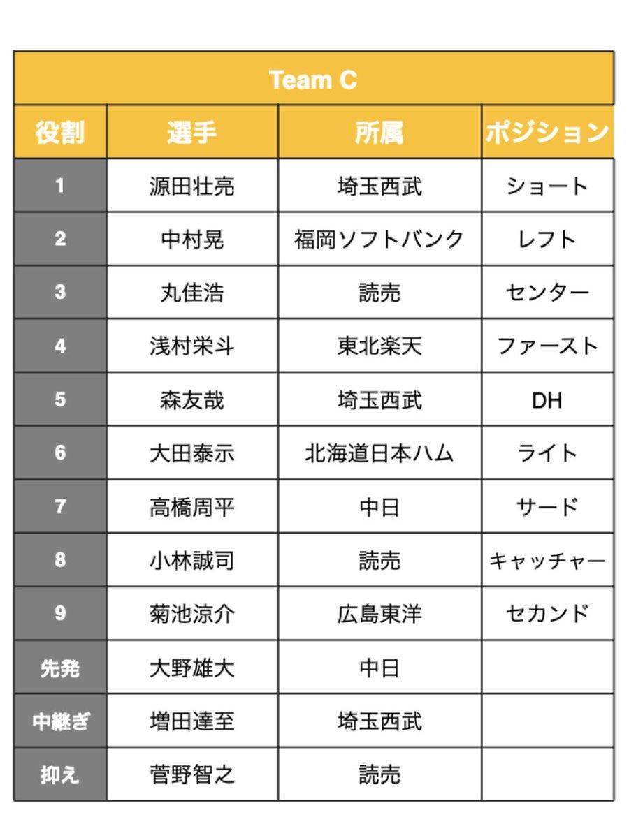 test ツイッターメディア - BBB的「俺の侍JAPAN」ドラフト会議の結果です✨ あなたのベストチームを教えてください😆  投票方法は、こちらのリプ欄、もしくは匿名希望であればBBBのインスタグラムのストーリーズにて📱 https://t.co/bXFtkNo4Pl  投票期限は3月9日19時です⚾️ 結果発表は同日20時からインスタライブで発表🎉 https://t.co/dStf2UsqH2