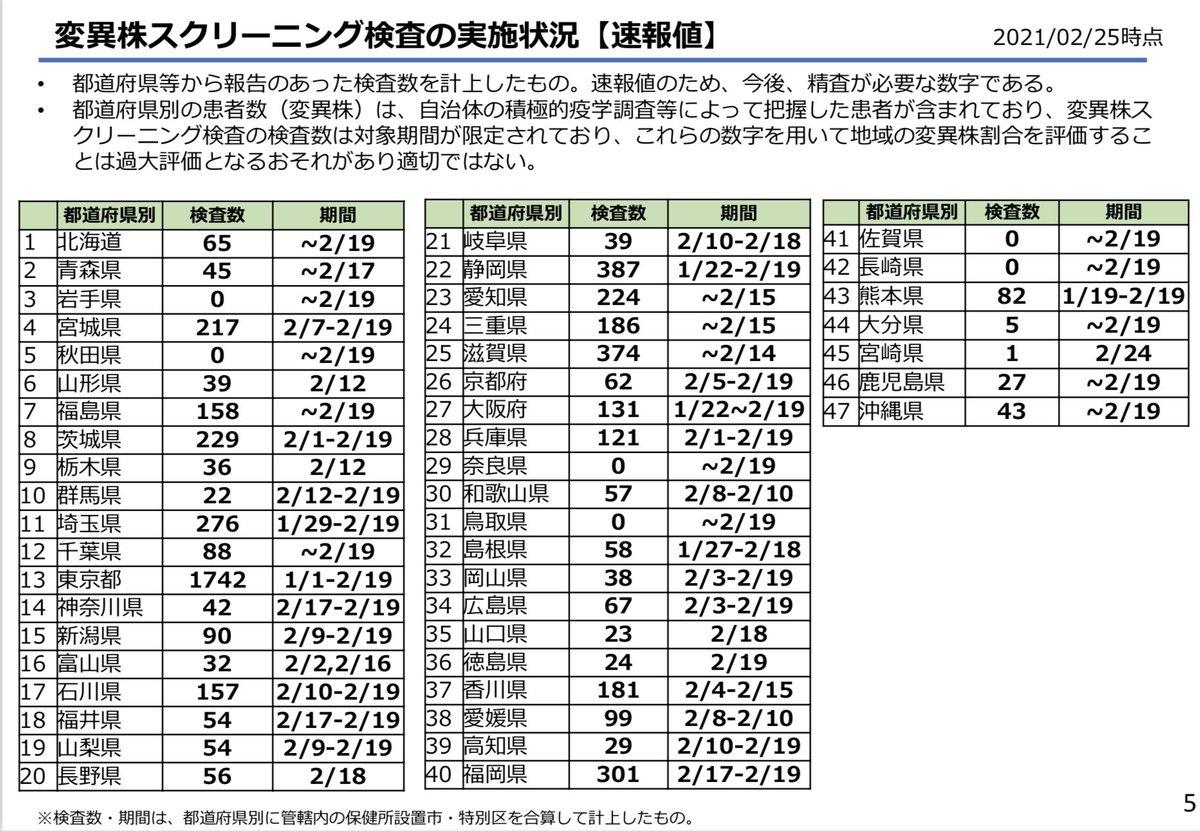 test ツイッターメディア - 5)変異株スクリーニングの自治体別状況も出てきました。  やっぱり自治体で次世代シーケンサーを持ってるところは解析数が違うな…東京は突出してる。 大阪や愛知なども地衛研で次世代シーケンサー購入して 自前でゲノム解析されたほうが良いように思います。 関空やセントレアがあるので。 https://t.co/40shTXMok5
