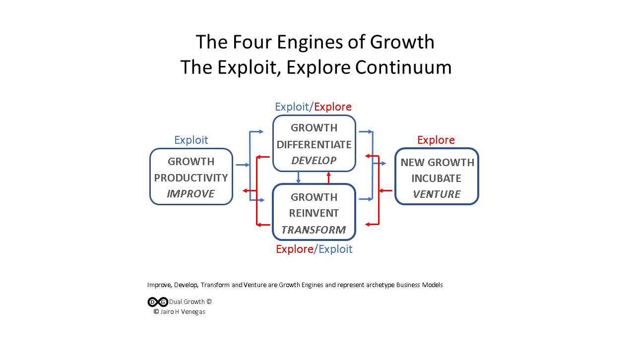 I've developed a framework made of 4 growth engines that represent business models for a balanced portfolio. Improve, Develop, Transform and Venture represent too stages in a business life cycle and a dual path for Ambidexterity.  #growth #innovation #strategy #ambidexterity https://t.co/Cdvaob1RVM