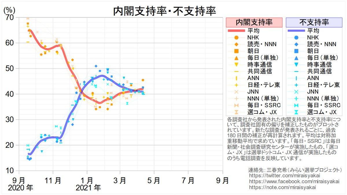 test ツイッターメディア - 内閣支持率・不支持率の平均 以下の4つの世論調査を反映しました。   NHK(4月9~11日実施)  朝日新聞(4月10~11日実施)  選挙ドットコム・JX通信(4月10~11日実施)  共同通信(4月10~12日実施) https://t.co/d04MfHVtzU