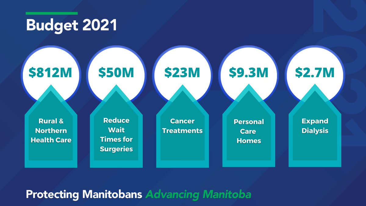 test Twitter Media - Health-care funding will increase by $156 million from last year to a total of $6.89 billion. This is the highest level in Manitoba history, and will build a stronger health-care system with better care sooner. #ProtectingManitobans #MBBUDGET2021 https://t.co/DggZ3rE3IP