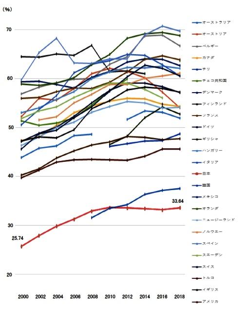 test ツイッターメディア - 35歳までの医師にしめる女性医師の比率。OECD諸国で最も低いのが日本。衆議院を通過した法案でも、当面、過労死ラインの倍の1860時間まで医師の残業を認めますが、超長時間労働がジェンダー平等をはばむ一因。医師を増やすことが必要です https://t.co/HmAJCFzRsq