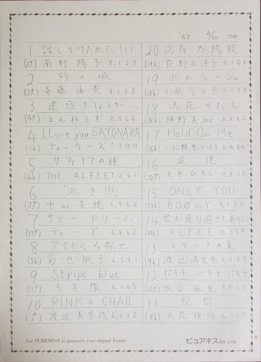 test ツイッターメディア - 【334】1987年4月30日1位南野陽子「話しかけたかった」斉藤由貴「砂の城」とんねるず「迷惑でしょうが」で3位。TUBE「サマードリーム」満里奈と入れ替わりで渡辺美奈代「PinkのCHAO」が初登場。少年隊「stripe blue」返り咲き。圏外は全体的に下降傾向。 #ザ・ベストテン #ワッキー貝山 #毎日投稿 https://t.co/YxW0tbBoQI