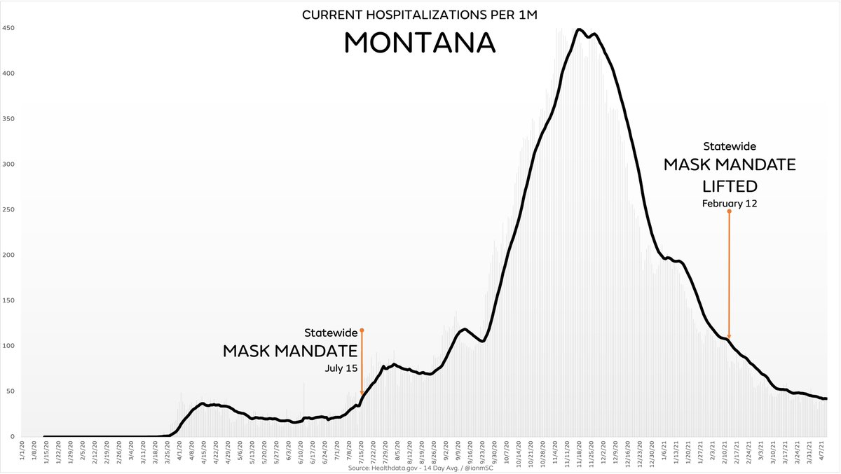 It's now two months since Montana lifted their mask mandate and hospitalizations are down -61.3% because masks work