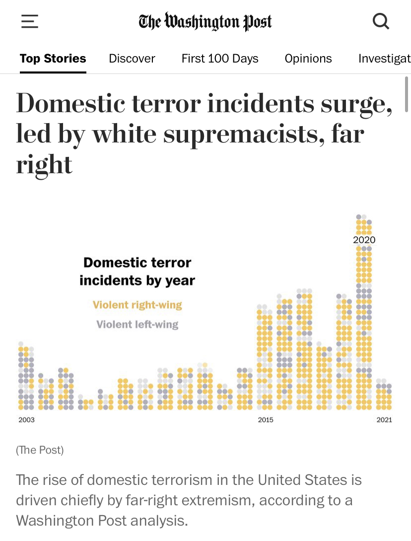 """NEW: WaPo claims that the far-right is responsible for domestic terrorist incidents, based on a report by the CSIS   The CSIS report specifically excluded the Black Lives Matter riots, said the rioters were """"apolitical""""  WaPo failed to mention this"""