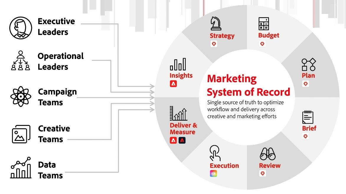 JimMacLeod: The Adobe Marketing System of Record #AdobeSummit https://t.co/pPAsHX61lK