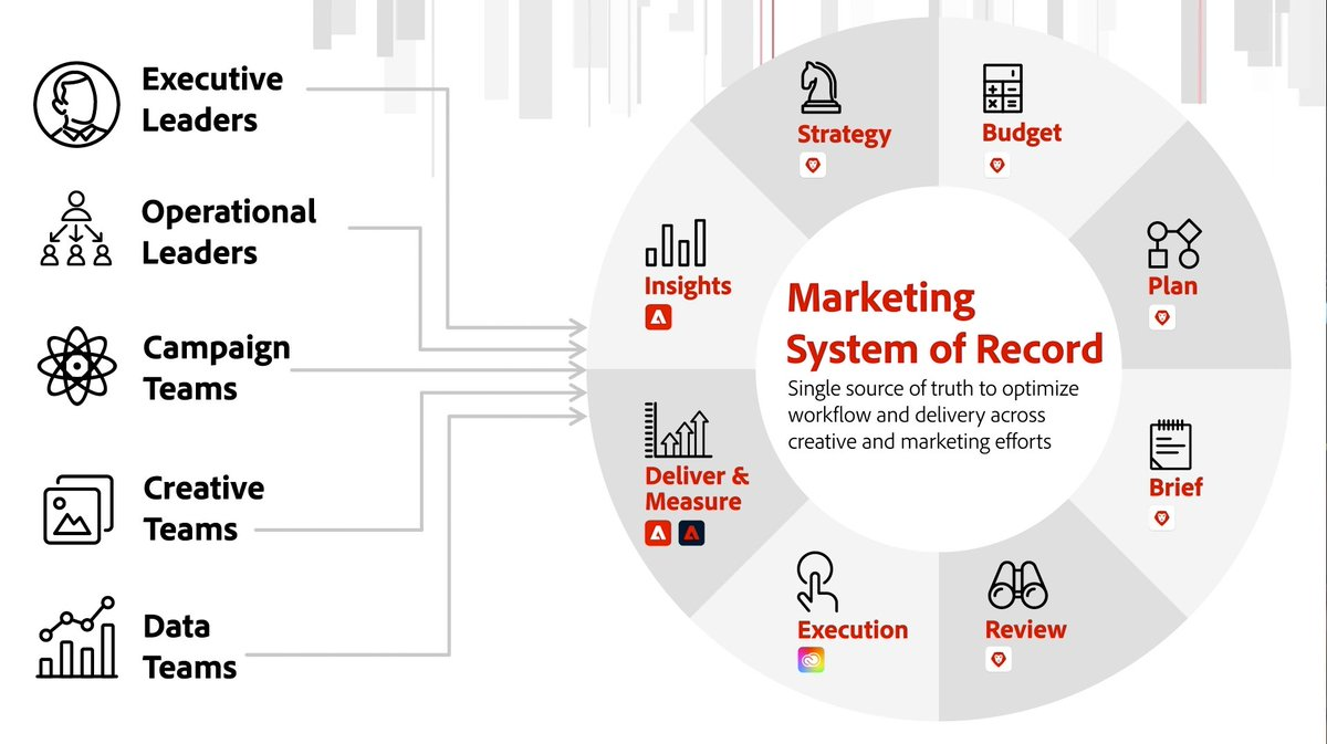 AccordingtoFred: This visual…powerful for marketing operations. A marketing system of record.  #mktops #AdobeSummit #workfront https://t.co/ihrVH8nLcl