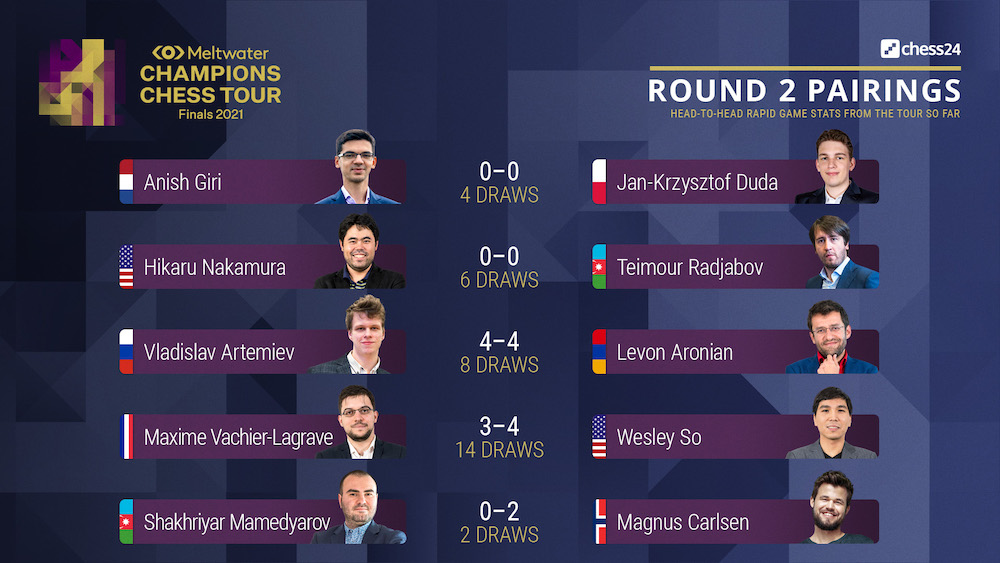 test Twitter Media - Mamedyarov almost beat Carlsen in the Euro Club Cup last week, and now they play one of today's Round 2 matches in the #TourFinals2021! https://t.co/N0yWEIrGXY  #c24live #ChessChamps https://t.co/LVNsxiE8ji
