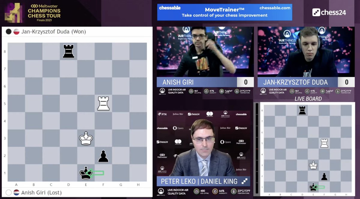 test Twitter Media - After suffering on Day 1, Jan-Krzysztof Duda opens with a win over Anish Giri! https://t.co/HKg8S2PqQW  #ChessChamps #TourFinals2021 https://t.co/X9X9kWrSbO