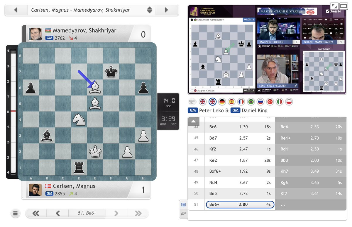 test Twitter Media - Magnus hits back to level the scores at 1:1! https://t.co/AyUaLudcsW  #ChessChamps #TourFinals2021 https://t.co/GwRauF8PB8